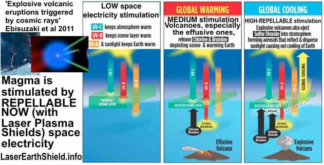 --volcanoes ozone climate