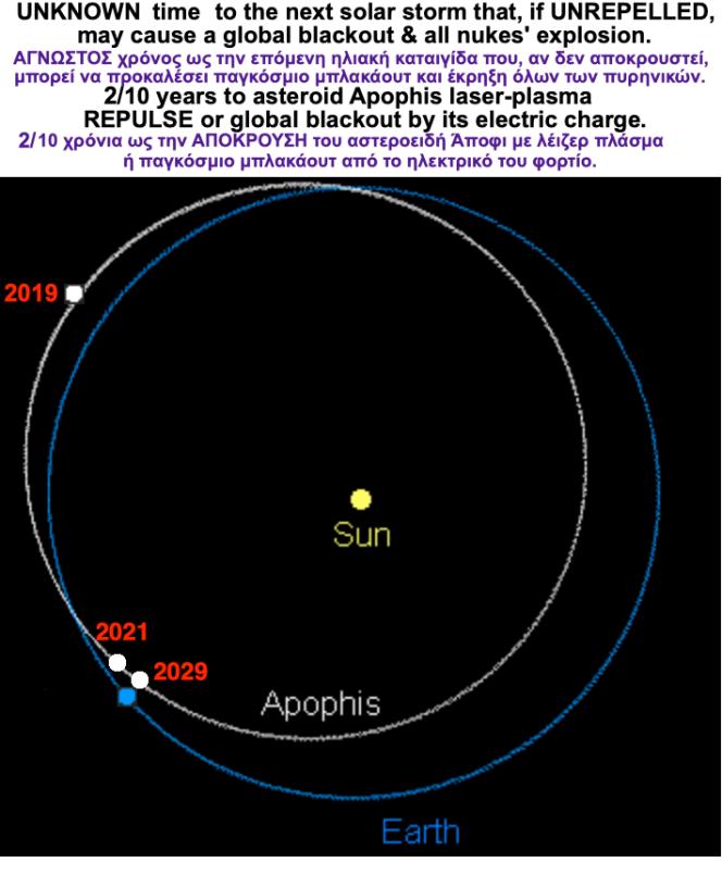 Apophis b-o countdown ee